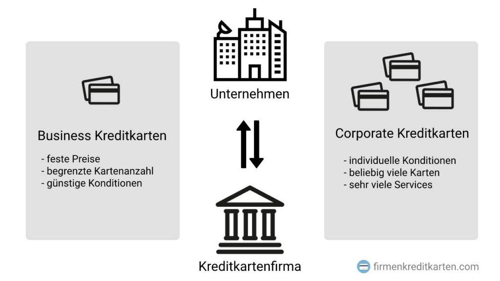 Unterschied Corporate und Business Kreditkarte
